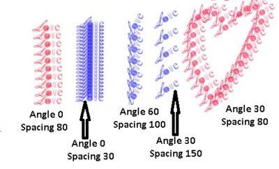 Figure 2-3 change angle and spacing